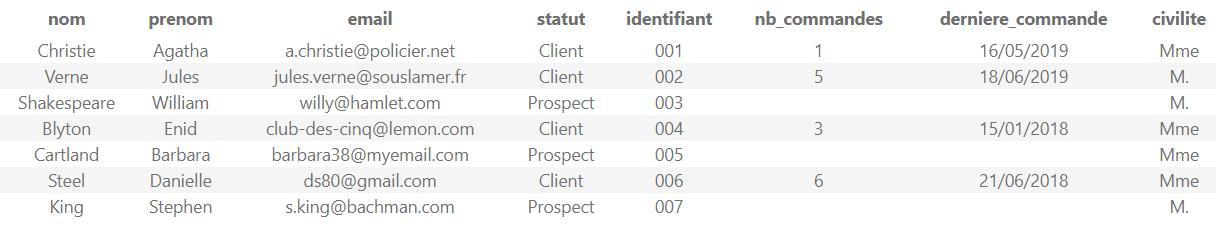 Exemple de liste d'invitations questionnaire-pro